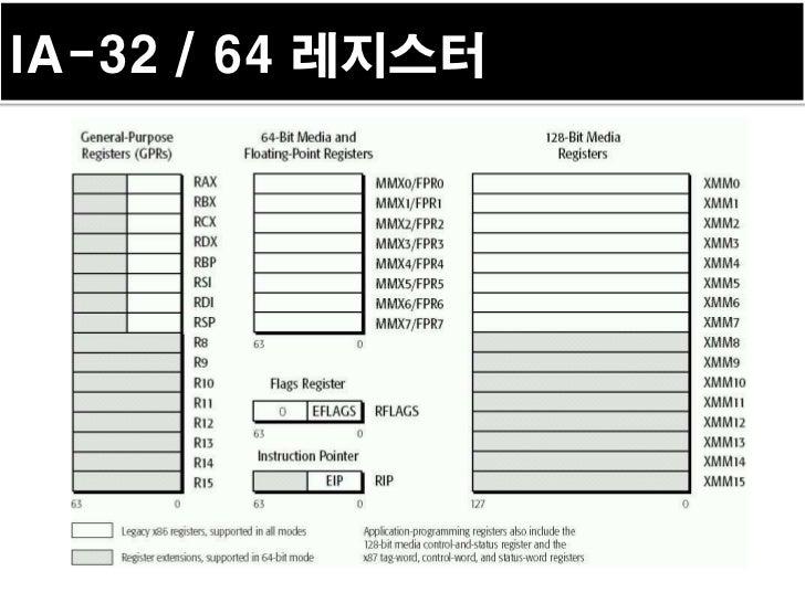 IA-32 / 64 레지스터