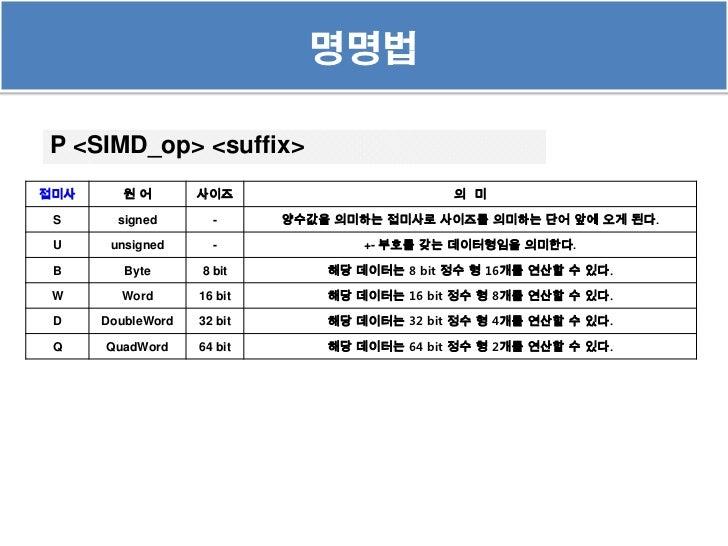 명명법P <SIMD_op> <suffix>접미사      원어        사이즈                        의 미 S      signed       -      양수값을 의미하는 접미사로 사이즈를 의미...
