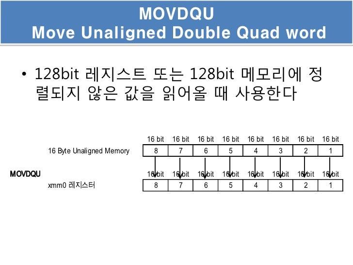 MOVDQU    Move Unaligned Double Quad word  • 128bit 레지스트 또는 128bit 메모리에 정    렬되지 않은 값을 읽어올 때 사용한다                         ...
