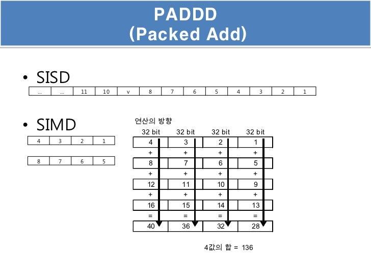 PADDD                   (Packed Add)• SISD …   …   11   10   v      8      7         6     5       4         3   2   1• SI...