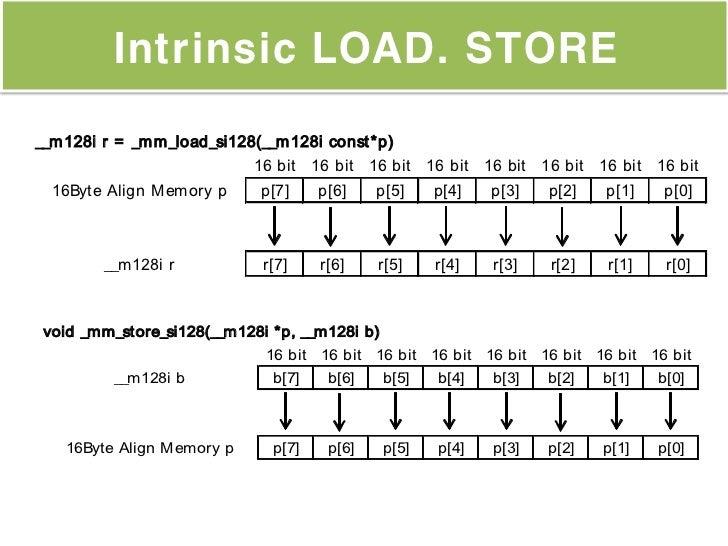 Intrinsic LOAD. STORE__m128i r = _mm_load_si128(__m128i const *p)                           16 bit 16 bit 16 bit 16 bit 16...