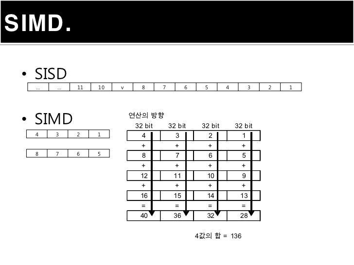 SIMD. • SISD  …   …   11   10   v      8      7         6     5       4         3   2   1 • SIMD                 연산의 방향   ...