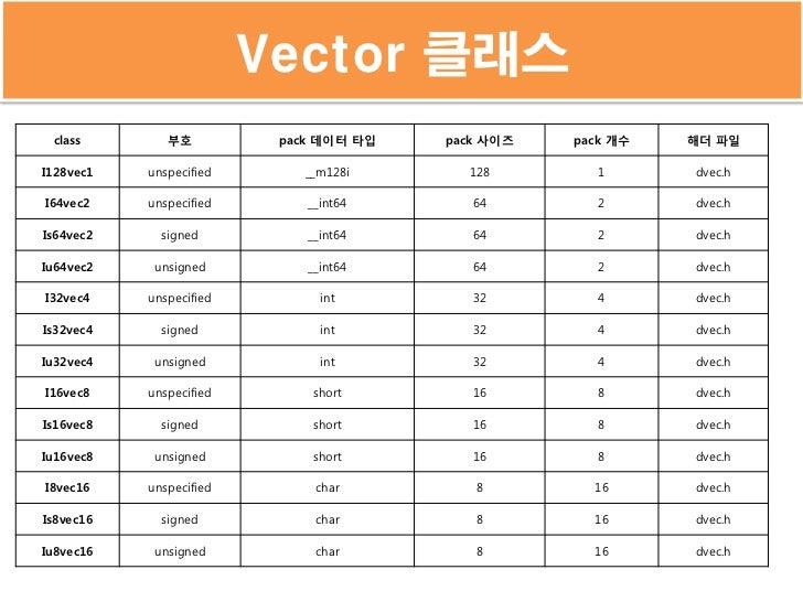 Vector 클래스 class        부호          pack 데이터 타입   pack 사이즈   pack 개수   해더 파일I128vec1   unspecified      __m128i       128 ...