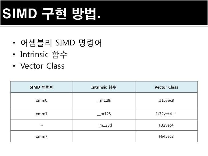 SIMD 구현 방법. • 어셈블리 SIMD 명령어 • Intrinsic 함수 • Vector Class   SIMD 명령어   Intrinsic 함수   Vector Class     xmm0       __m128i ...