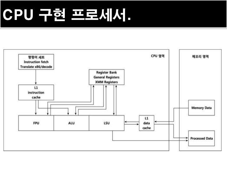 CPU 구현 프로세서.