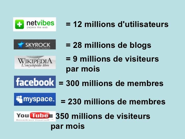 = 12 millions d'utilisateurs = 28 millions de blogs = 300 millions de membres = 230 millions de membres = 350 millions de ...