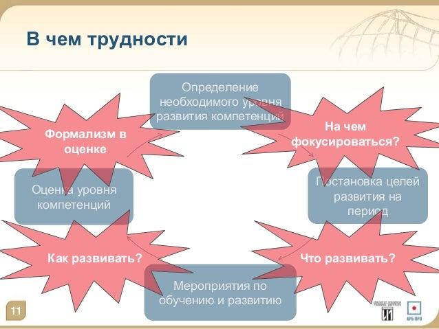 11  В чем трудности  Постановка целей  развития на  период  Мероприятия по  обучению и развитию  Оценка уровня  компетенци...