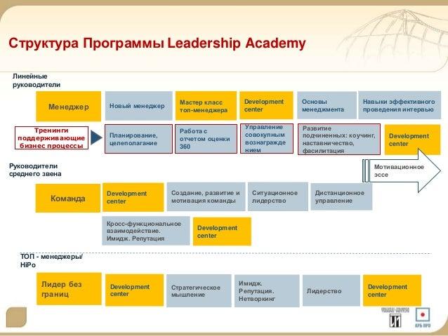Структура Программы Leadership Academy  Линейные  руководители  Менеджер  Команда  ТОП - менеджеры/  HiPo  Лидер без  гран...
