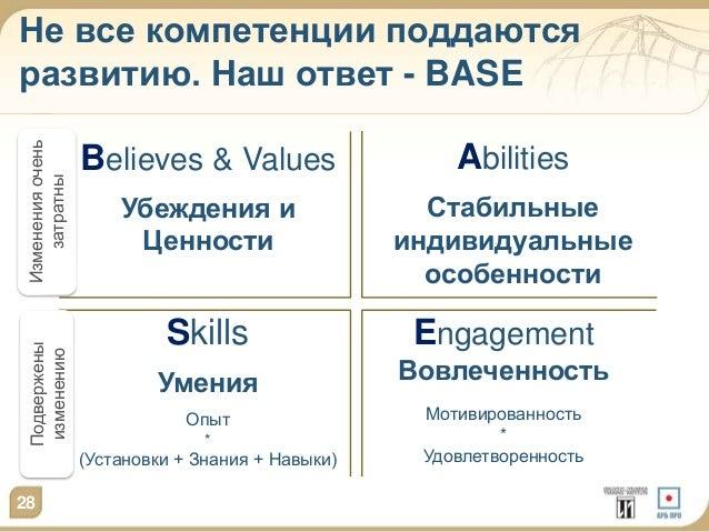 Не все компетенции поддаются  развитию. Наш ответ - BASE  28  Believes & Values  Убеждения и  Ценности  Skills  Умения  Оп...