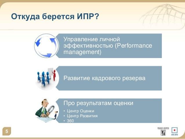 Откуда берется ИПР?  5  Управление личной  эффективностью (Performance  management)  Развитие кадрового резерва  Про резул...