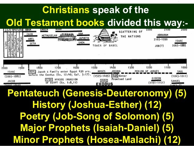 an analysis of the song of songs a book in the old testament canon By timothy michael milinovich 1 t  the song of songs describes a passionate relationship between its young,  the majority of old testament books were originally.