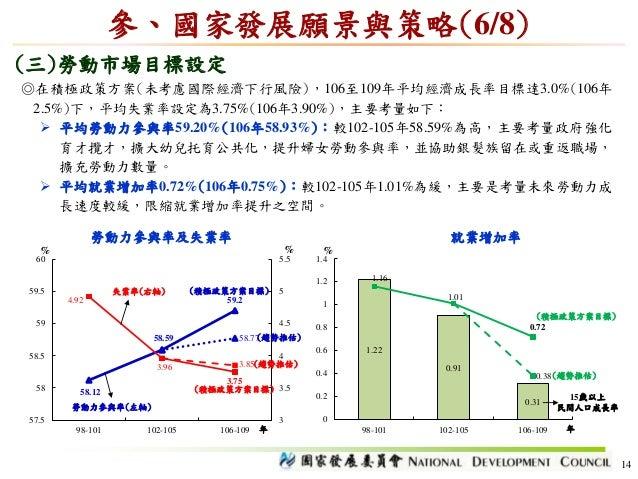 14 參、國家發展願景與策略(6/8) (三)勞動市場目標設定 ◎在積極政策方案(未考慮國際經濟下行風險),106至109年平均經濟成長率目標達3.0%(106年 2.5%)下,平均失業率設定為3.75%(106年3.90%),主要考量如下: ...
