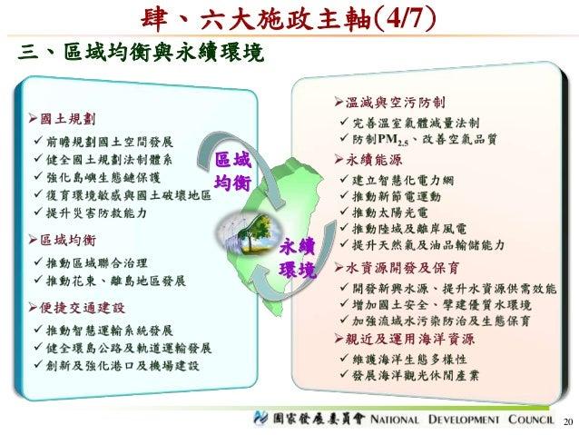三、區域均衡與永續環境 肆、六大施政主軸(4/7) 20 區域 均衡 永續 環境