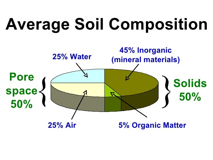 Introduction to soil science for What is the composition of soil