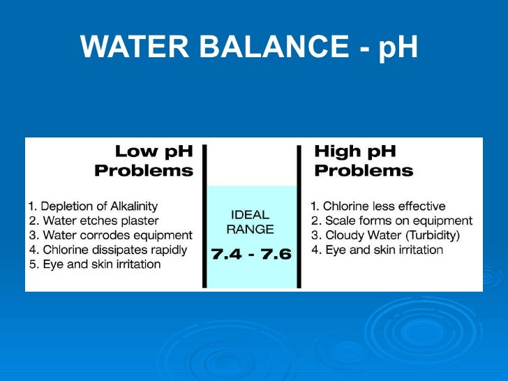Understanding Pool Spa Water Testing
