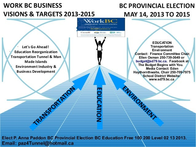 WORK BC BUSINESS                                       BC PROVINCIAL ELECTIONVISIONS & TARGETS 2013-2015                  ...