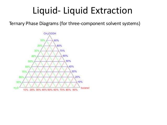 Solvent System Formulation