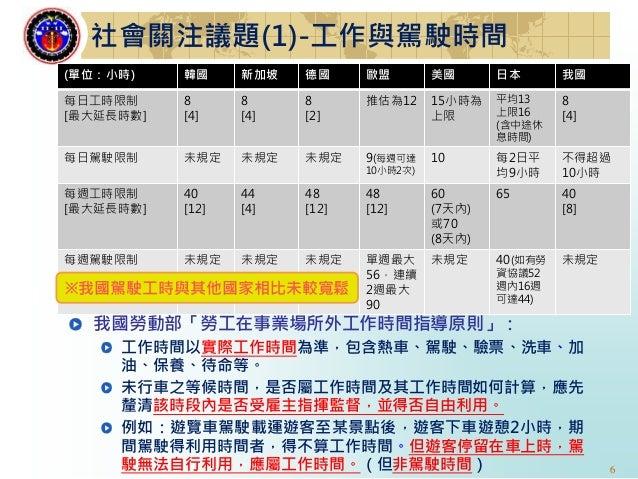 6 社會關注議題(1)-工作與駕駛時間 (單位:小時) 韓國 新加坡 德國 歐盟 美國 日本 我國 每日工時限制 [最大延長時數] 8 [4] 8 [4] 8 [2] 推估為12 15小時為 上限 平均13 上限16 (含中途休 息時間) 8 ...