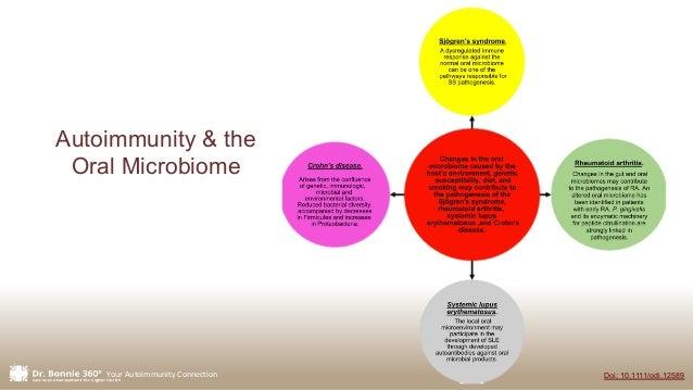 Your Autoimmunity Connection Doi: 10.1111/odi.12589 Autoimmunity & the Oral Microbiome