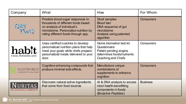 Your Autoimmunity Connection Company What How For Whom Predicts blood sugar responses to thousands of different foods base...