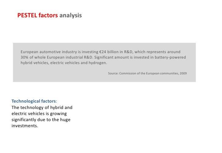 Pestel analysis automotive industry