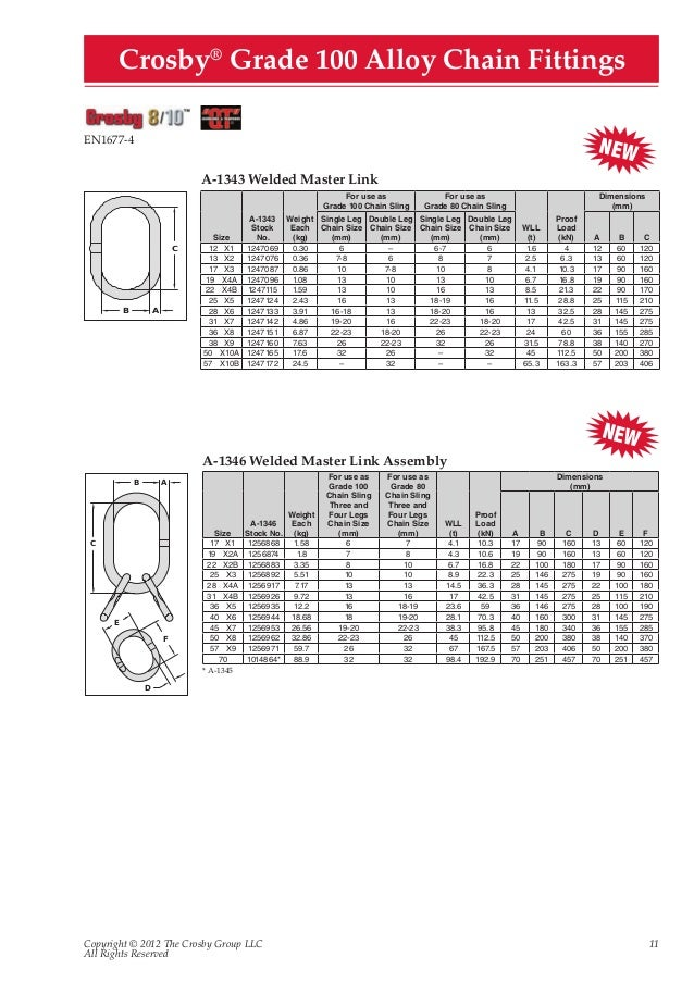 Unique Wire Rope Lifting Chart Mold - Everything You Need to Know ...