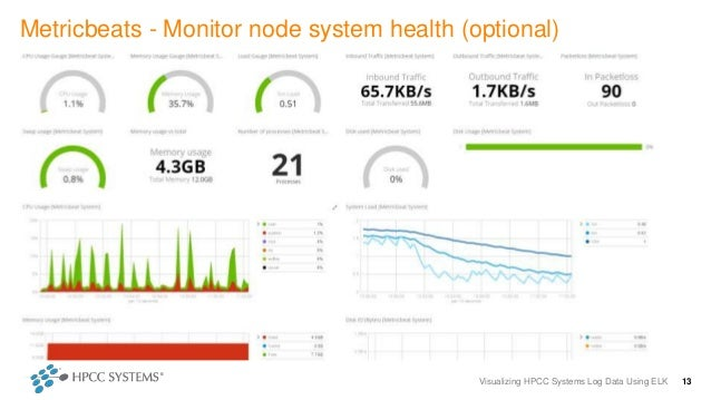 Visualizing HPCC Systems Log Data Using ELK