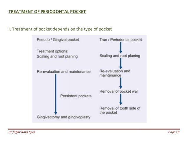 34: rationale for periodontal treatment | pocket dentistry.