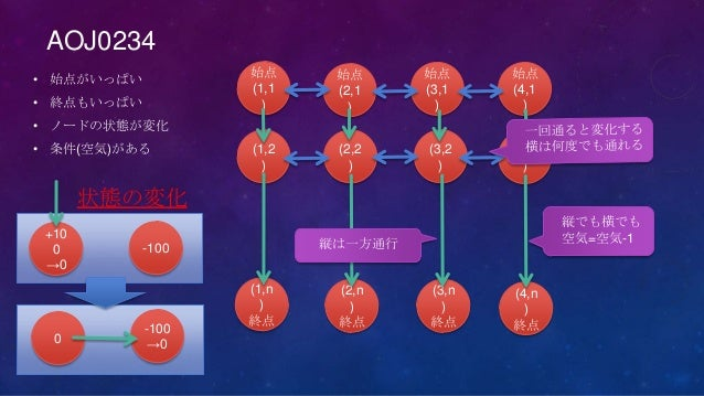 AOJ0234• 始点がいっぱい• 終点もいっぱい• ノードの状態が変化• 条件(空気)がある始点(1,1)始点(2,1)始点(3,1)始点(4,1)(1,2)(1,n)終点(2,2)(3,2)(4,2)(2,n)終点(3,n)終点(4,n)終...