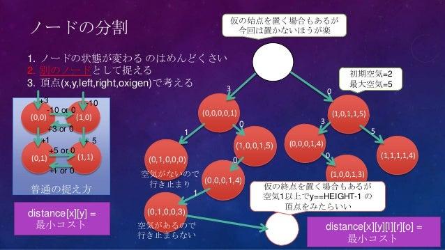 ノードの分割1. ノードの状態が変わる のはめんどくさい2. 別のノードとして捉える3. 頂点(x,y,left,right,oxigen)で考える(0,0)(0,0,0,0,1)(1,0)(0,1) (1,1)普通の捉え方distance[x...