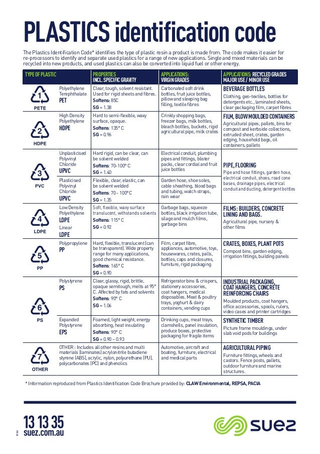 Plastics Identification Code Infographics