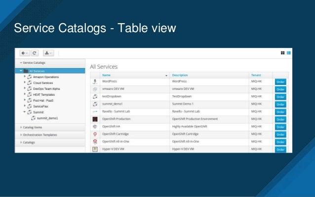 catalog item summary 7