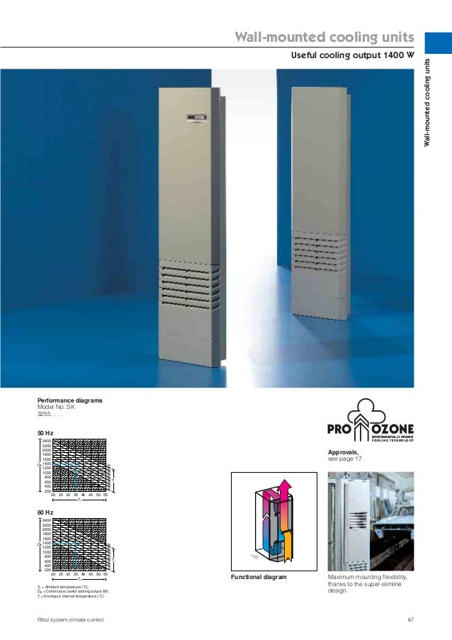 Rittal Wall Mounted Cooling Units Rittal 3304544 Toptherm