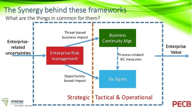 strengthening the relationship between risk management and business continuity