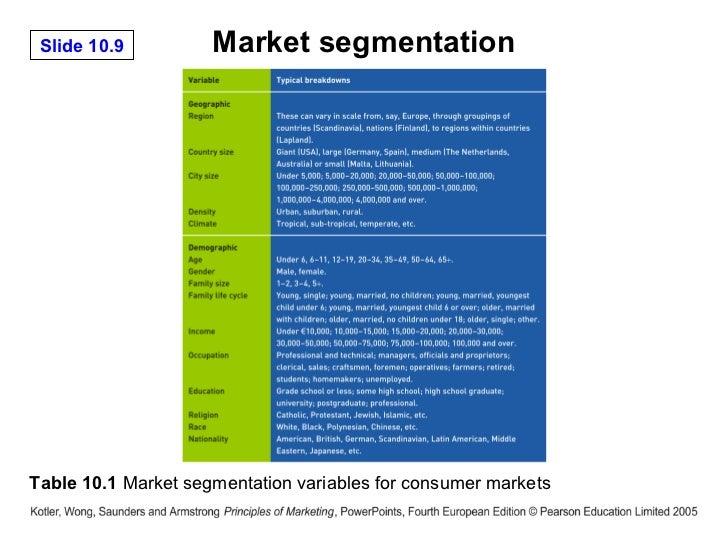 kitkat market segmentation