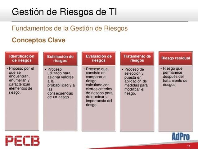 11 Gestión de Riesgos de TI Fundamentos de la Gestión de Riesgos Conceptos Clave Identificación de riesgos • Proceso por e...