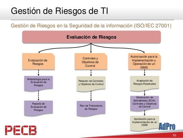 33 Gestión de Riesgos de TI Gestión de Riesgos en la Seguridad de la información (ISO/IEC 27001) Evaluación de Riesgos Con...
