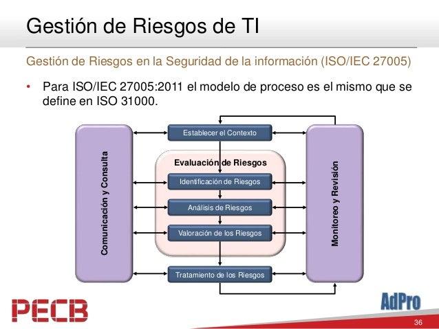 36 Gestión de Riesgos de TI Gestión de Riesgos en la Seguridad de la información (ISO/IEC 27005) • Para ISO/IEC 27005:2011...