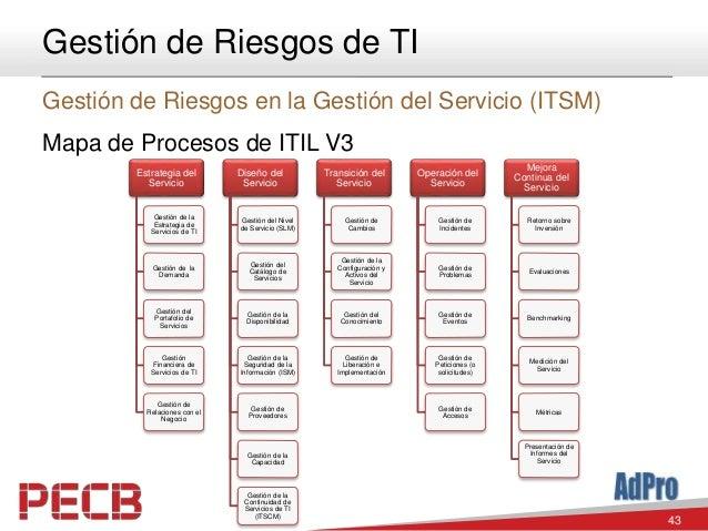 43 Gestión de Riesgos de TI Gestión de Riesgos en la Gestión del Servicio (ITSM) Mapa de Procesos de ITIL V3 Estrategia de...