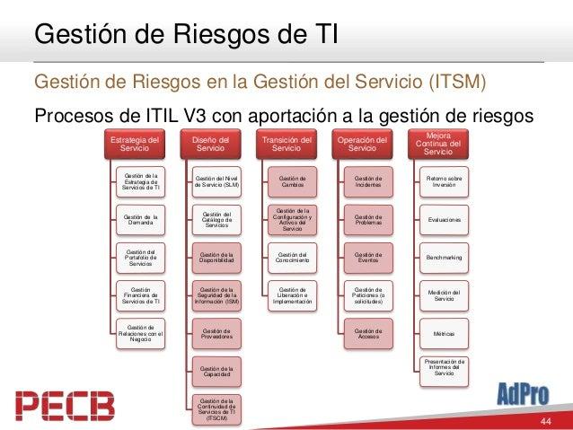 44 Gestión de Riesgos de TI Gestión de Riesgos en la Gestión del Servicio (ITSM) Procesos de ITIL V3 con aportación a la g...