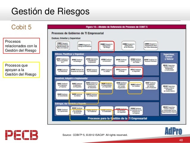 48 Gestión de Riesgos Cobit 5 Source: COBIT® 5, © 2012 ISACA® All rights reserved. Procesos relacionados con la Gestión de...