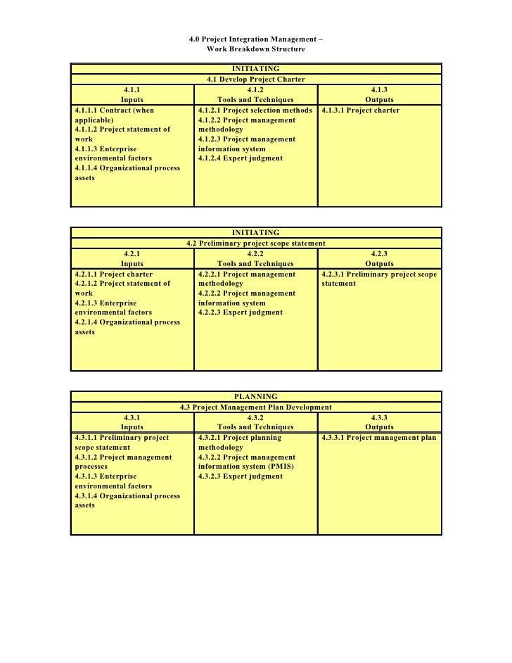4.0 Project Integration Management –                                       Work Breakdown Structure                       ...