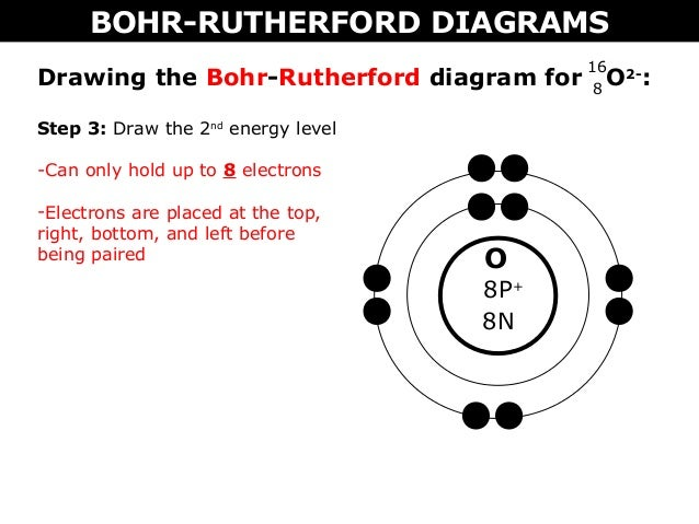 02 a bohr rutherford diagrams and lewis dot diagrams