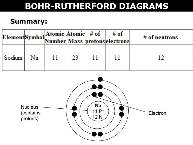 And Neon Dot Diagram Bohr Model Trusted Wiring Diagrams
