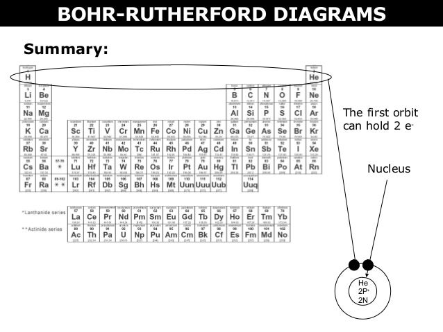 02 a bohr rutherford diagrams and lewis dot diagrams bohr rutherford diagrams summary start with a nucleus 18 ccuart Gallery