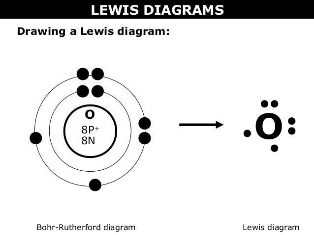 Lewis Dot Diagram For O2 Enthusiast Wiring Diagrams