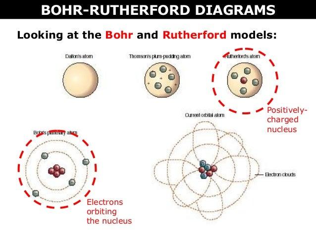 Bohr Atomic Models Worksheet 006 - Bohr Atomic Models Worksheet