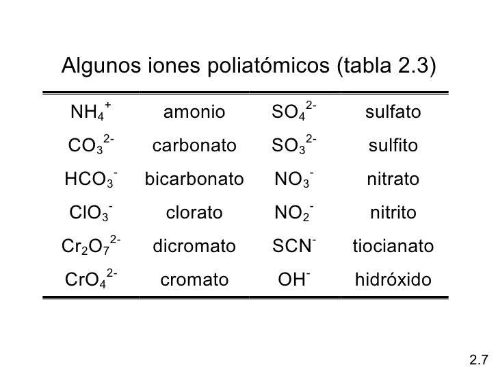 Resultado de imagen para Iones Poliatomicos
