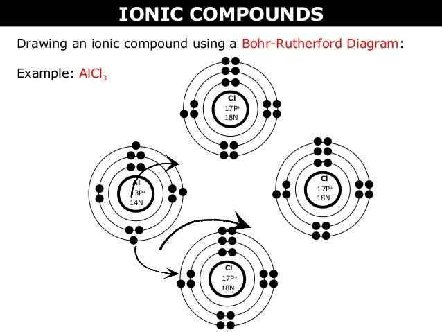 02 B Ionic Vs Molecular Pounds Bohr Rutherford And Lewis. Rule Square Brackets Must Appear Around Ions 10. Ford. Bohr Rutherford Diagrams Al At Scoala.co
