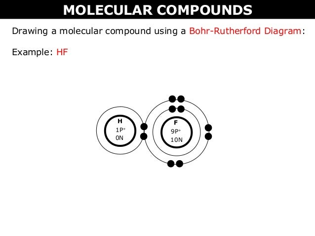 02 B Ionic Vs Molecular Pounds Bohr Rutherford And Lewis. Ford. Bohr Rutherford Diagrams Al At Scoala.co